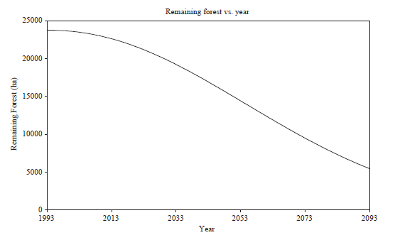 ecuador remaining forest per year prediction