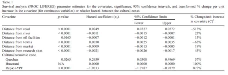 survival analysis table results ecuador